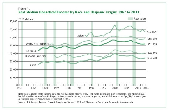 1_US_CENSUS_MEDIAN_INCOME_SINCE_1967